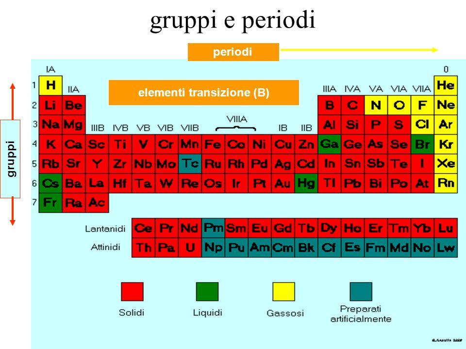 gruppi e periodi elementi transizione (B) gruppi periodi