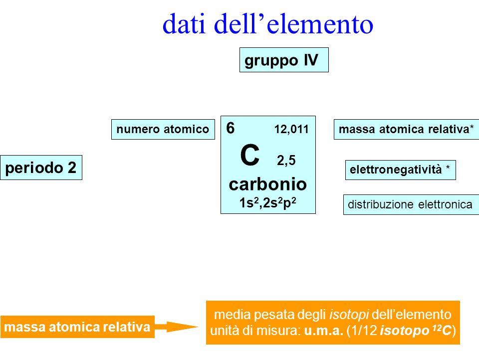 dati dellelemento 6 12,011 C 2,5 carbonio 1s 2,2s 2 p 2 numero atomicomassa atomica relativa* elettronegatività * distribuzione elettronica gruppo IV