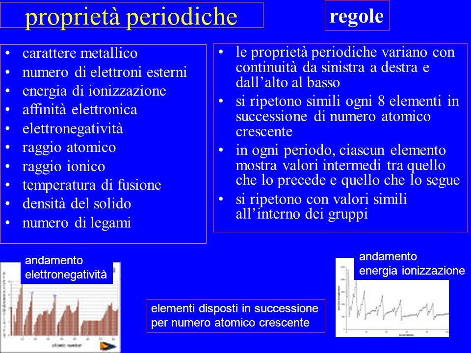 proprietà periodiche carattere metallico numero di elettroni esterni energia di ionizzazione affinità elettronica elettronegatività raggio atomico rag
