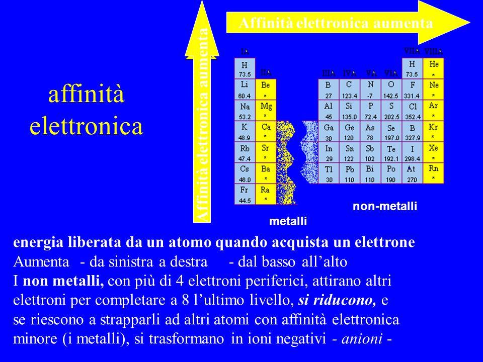 affinità elettronica metalli non-metalli Affinità elettronica aumenta energia liberata da un atomo quando acquista un elettrone Aumenta - da sinistra