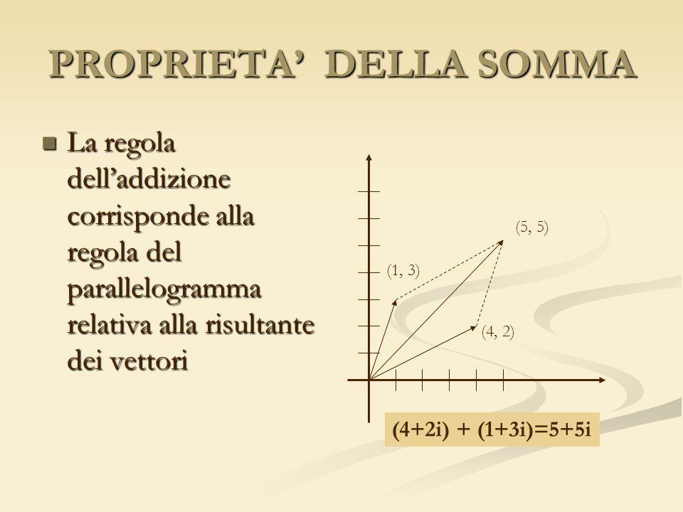 PROPRIETA DELLA SOMMA La regola delladdizione corrisponde alla regola del parallelogramma relativa alla risultante dei vettori La regola delladdizione