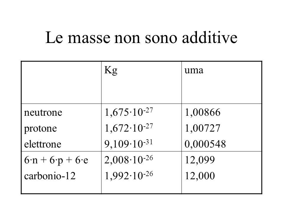 Le masse non sono additive Kguma neutrone protone elettrone 1,675·10 -27 1,672·10 -27 9,109·10 -31 1,00866 1,00727 0,000548 6·n + 6·p + 6·e carbonio-1