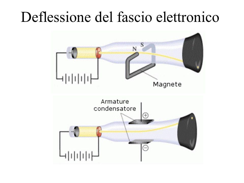 Deflessione del fascio elettronico