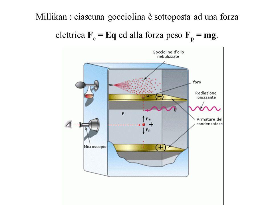 Millikan : ciascuna gocciolina è sottoposta ad una forza elettrica F e = Eq ed alla forza peso F p = mg.