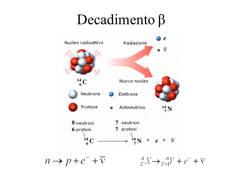 Decadimento β