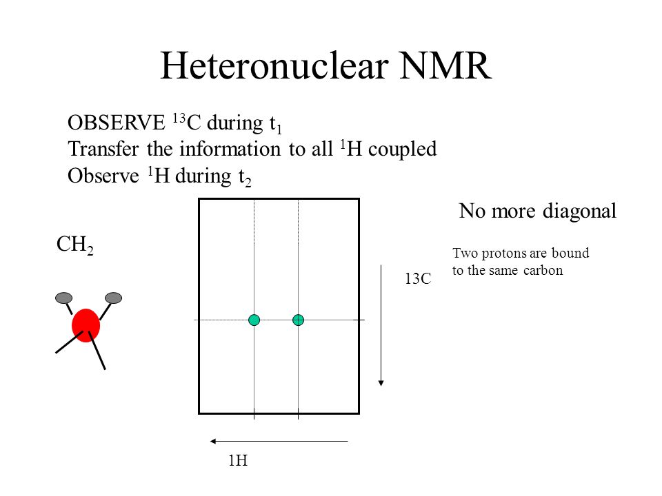 Heteronuclear NMR OBSERVE 13 C during t 1 Transfer the information to all 1 H coupled Observe 1 H during t 2 1H 13C No more diagonal Two protons are b