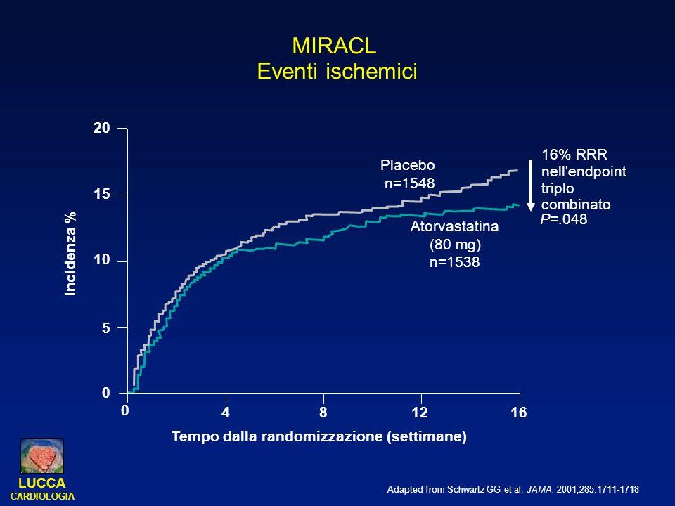 LUCCA CARDIOLOGIA MIRACL Eventi ischemici P=.048 20 15 10 5 0 Placebo n=1548 Tempo dalla randomizzazione (settimane) 48 1216 0 Incidenza % Atorvastati