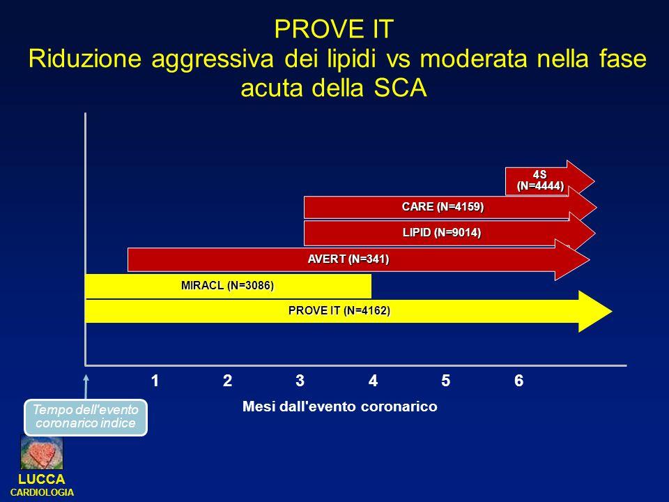 LUCCA CARDIOLOGIA PROVE IT Riduzione aggressiva dei lipidi vs moderata nella fase acuta della SCA 4S (N=4444) CARE (N=4159) LIPID (N=9014) AVERT (N=34