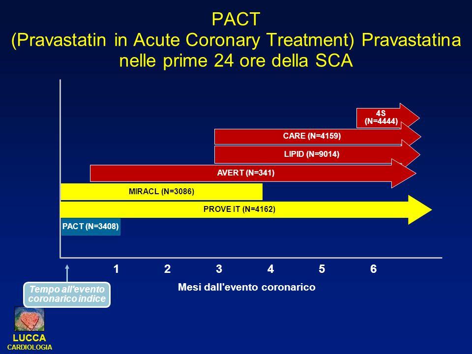 LUCCA CARDIOLOGIA PACT (Pravastatin in Acute Coronary Treatment) Pravastatina nelle prime 24 ore della SCA 4S (N=4444) CARE (N=4159) LIPID (N=9014) AV