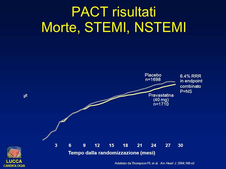 LUCCA CARDIOLOGIA PACT risultati Morte, STEMI, NSTEMI Adattato da Thompson PL et al. Am Heart J. 2004;148:e2 Placebo n=1698 Pravastatina (40 mg) n=171