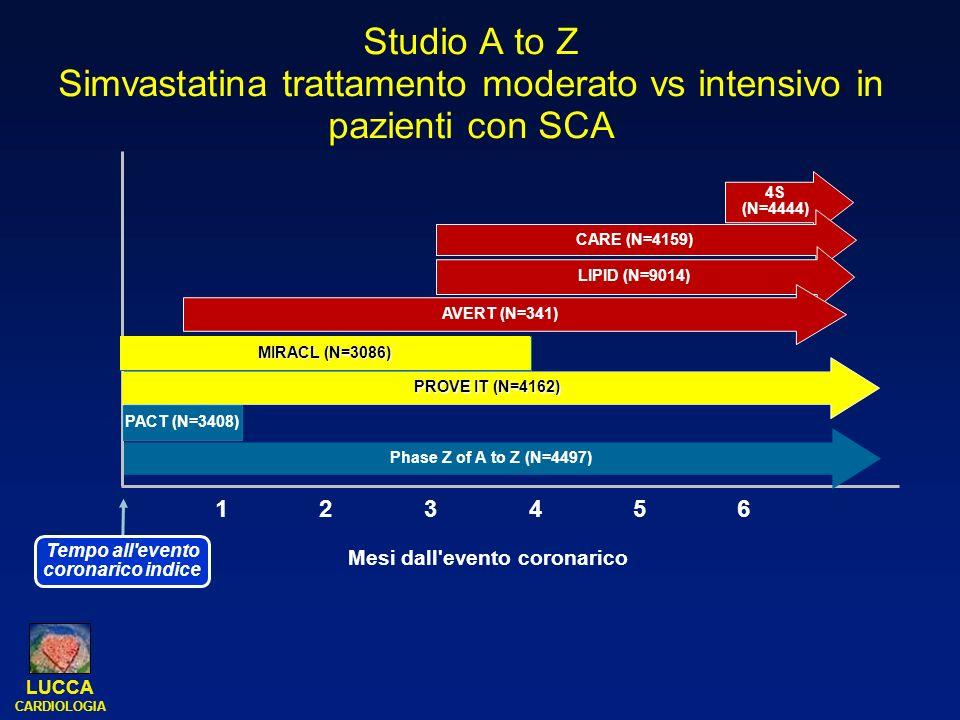 LUCCA CARDIOLOGIA Studio A to Z Simvastatina trattamento moderato vs intensivo in pazienti con SCA 4S (N=4444) CARE (N=4159) LIPID (N=9014) AVERT (N=3