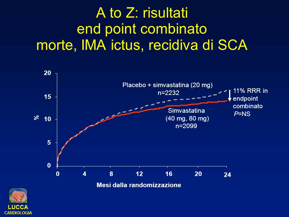 LUCCA CARDIOLOGIA A to Z: risultati end point combinato morte, IMA ictus, recidiva di SCA 0 5 10 15 20 11% RRR in endpoint combinato P=NS Placebo + si