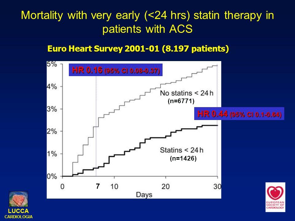 LDL-C (mg/dL) 20 40 60 80 100 120 Rand.30 gg4 Mesi.8 Mesi.16 Mesi.finale Pravastatin 40mg Atorvastatin 80mg 49% 21% P<0.001 Media finale LDL-C Prava 95 Atorva 62 <24h PROVE IT sottoanalisi: riduzione del colesterolo LDL