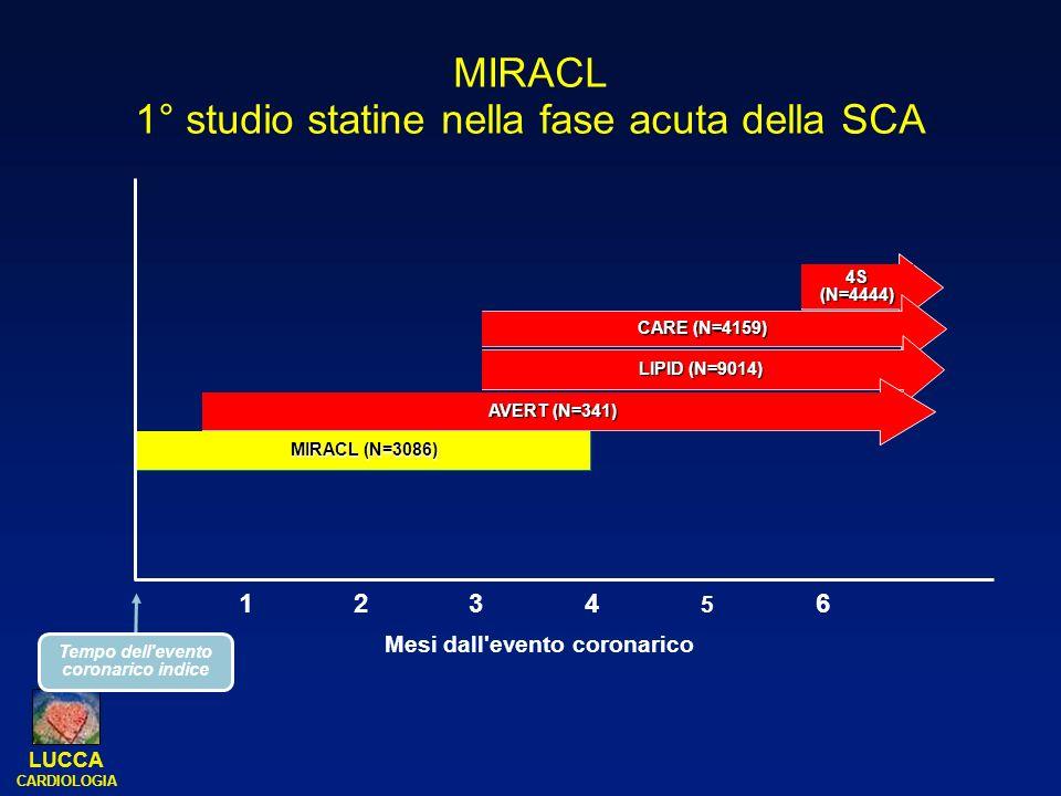LUCCA CARDIOLOGIA MIRACL 1° studio statine nella fase acuta della SCA 4S (N=4444) CARE (N=4159) LIPID (N=9014) AVERT (N=341) MIRACL (N=3086) 1234 5 6
