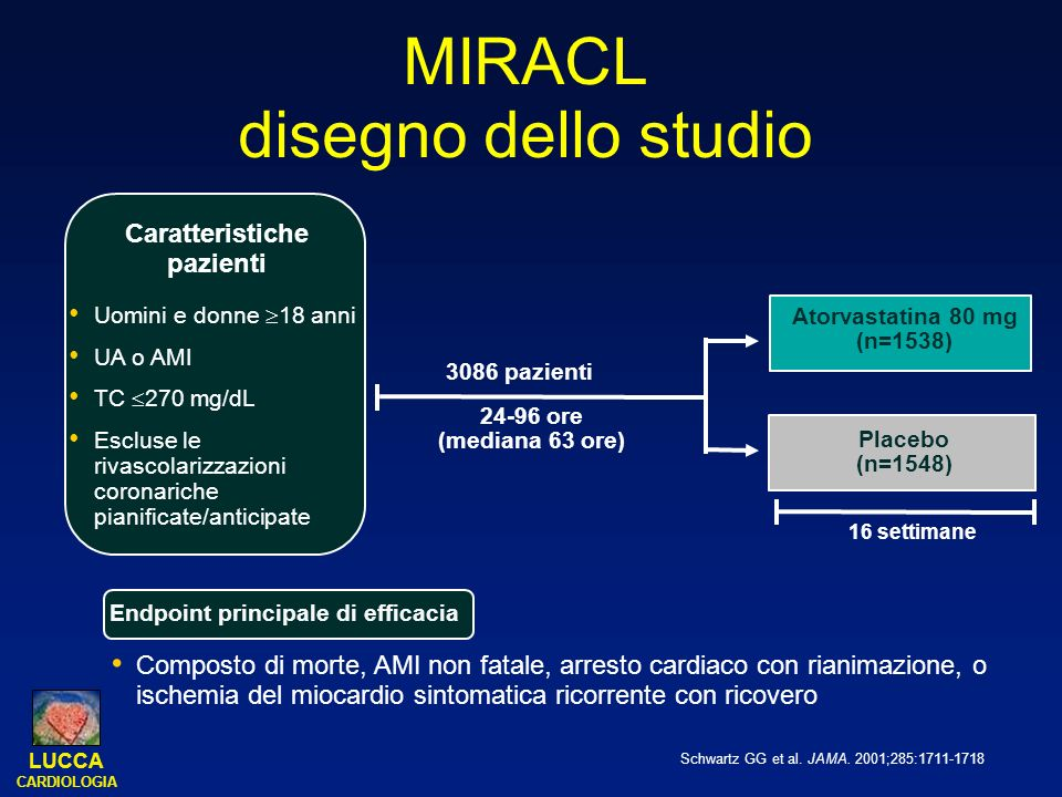LUCCA CARDIOLOGIA MIRACL Eventi ischemici P=.048 20 15 10 5 0 Placebo n=1548 Tempo dalla randomizzazione (settimane) 48 1216 0 Incidenza % Atorvastatina (80 mg) n=1538 16% RRR nell endpoint triplo combinato Adapted from Schwartz GG et al.