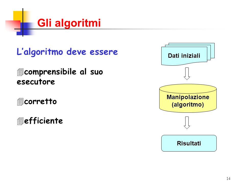14 Gli algoritmi Lalgoritmo deve essere 4comprensibile al suo esecutore 4corretto 4efficiente Dati iniziali Manipolazione(algoritmo) Risultati