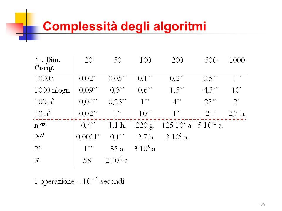 25 Complessità degli algoritmi