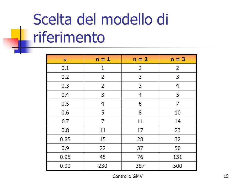 Controllo GMV15 Scelta del modello di riferimento n = 1n = 2n = 3 0.1122 0.2233 0.3234 0.4345 0.5467 0.65810 0.771114 0.8111723 0.85152832 0.9223750 0