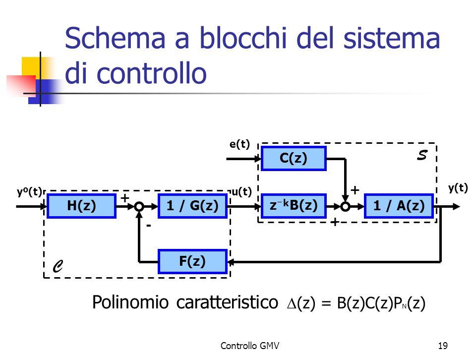 Controllo GMV19 Schema a blocchi del sistema di controllo H(z) F(z) 1 / G(z)1 / A(z) z B(z) C(z) yº(t) + u(t) e(t) y(t) - + + C S k Polinomio caratter