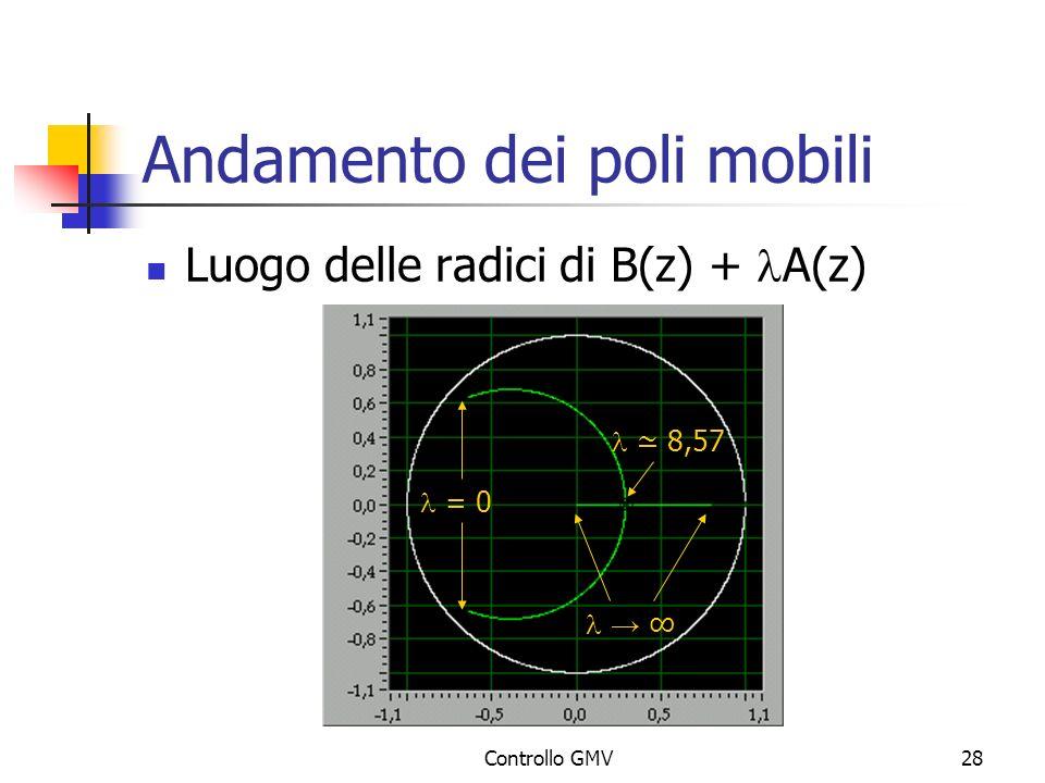 Controllo GMV28 Andamento dei poli mobili Luogo delle radici di B(z) + A(z) = 0 8,57
