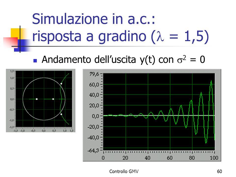 Controllo GMV60 Simulazione in a.c.: risposta a gradino ( = 1,5) Andamento delluscita y(t) con 2 = 0