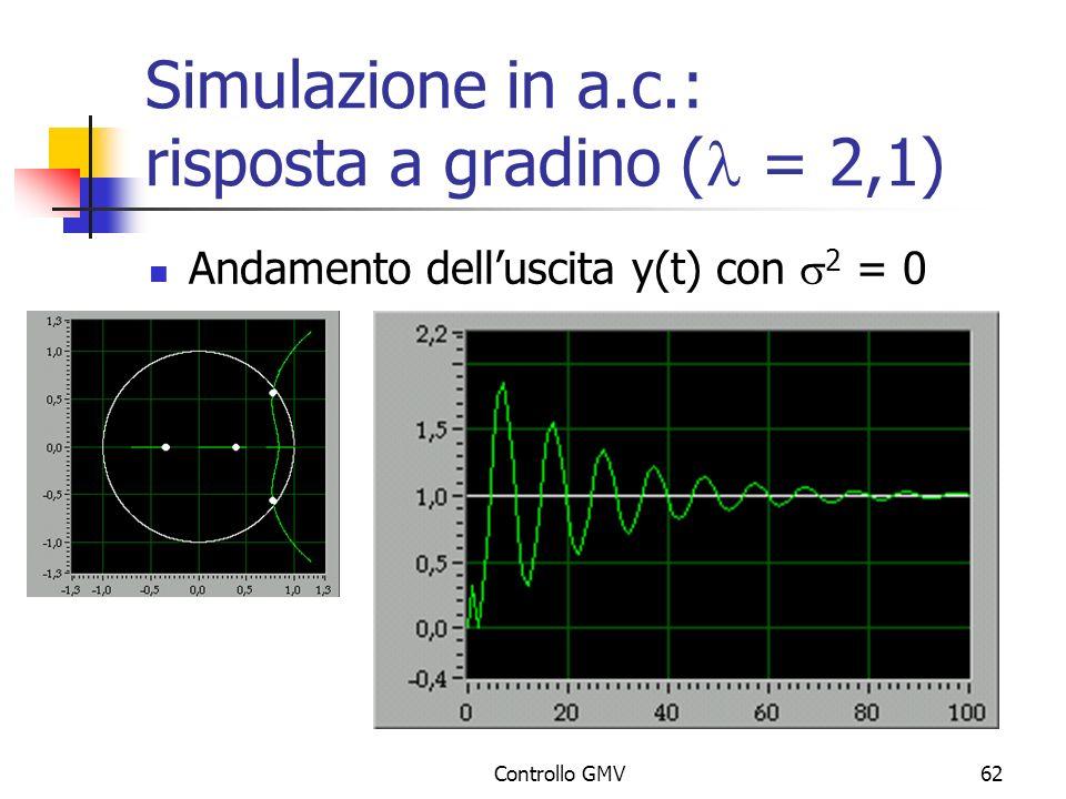 Controllo GMV62 Simulazione in a.c.: risposta a gradino ( = 2,1) Andamento delluscita y(t) con 2 = 0