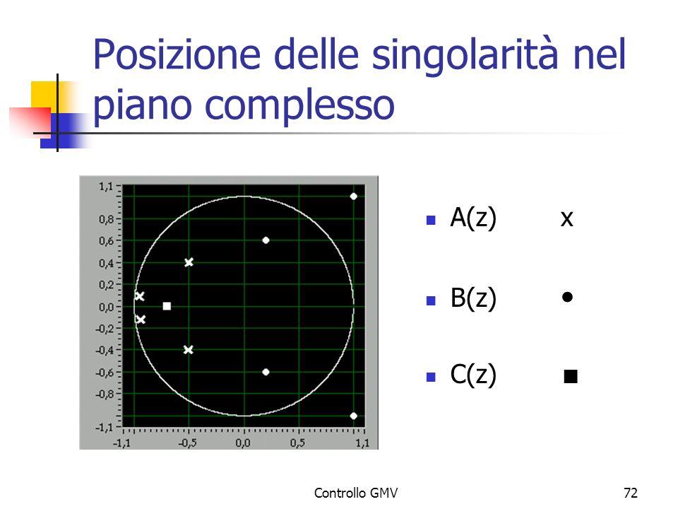 Controllo GMV72 Posizione delle singolarità nel piano complesso A(z)x B(z) C(z)