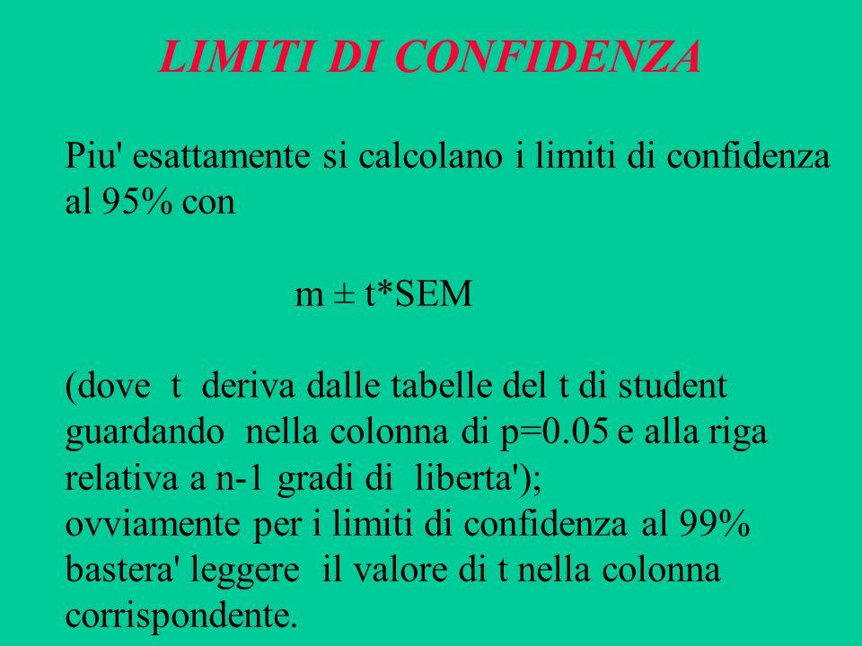 LIMITI DI CONFIDENZA Piu' esattamente si calcolano i limiti di confidenza al 95% con m ± t*SEM (dove t deriva dalle tabelle del t di student guardando