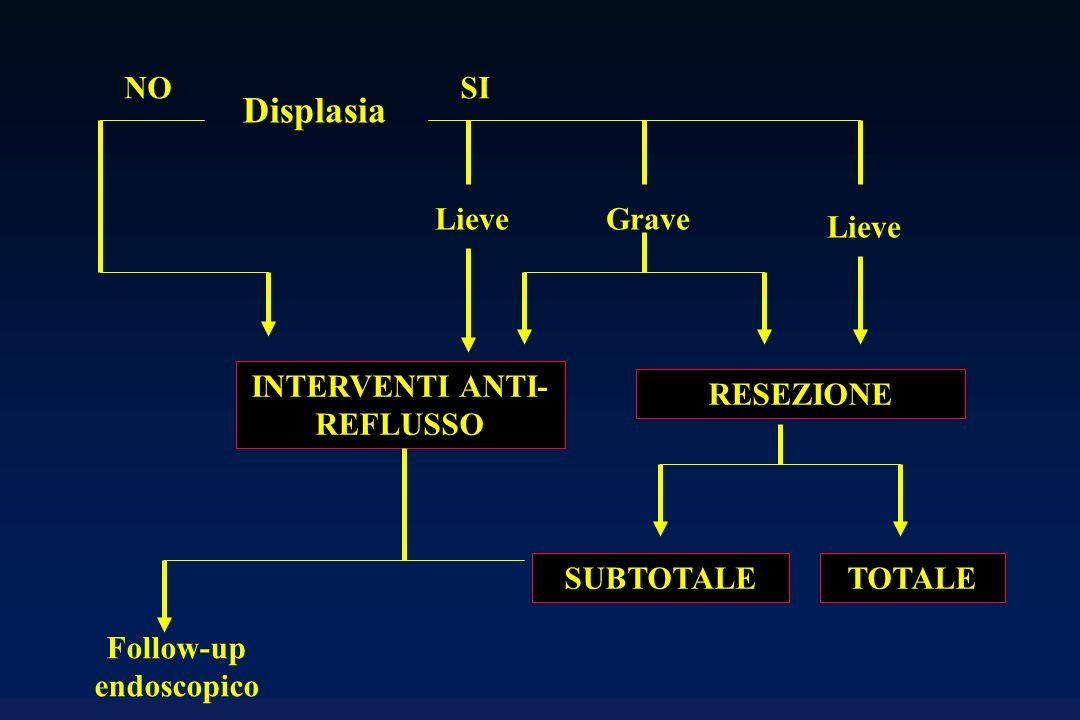 INTERVENTI ANTI- REFLUSSO Lieve Displasia SINO Grave Lieve RESEZIONE SUBTOTALETOTALE Follow-up endoscopico