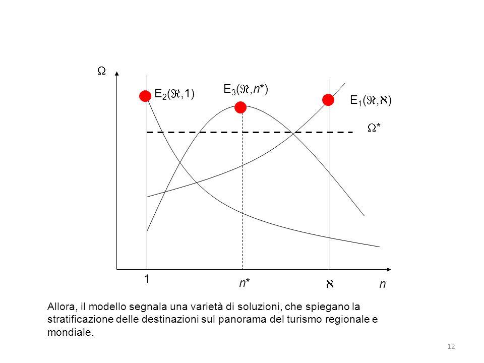 12 n * n*n* 1 E 2 (,1) E 1 (, ) E 3 (,n*) Allora, il modello segnala una varietà di soluzioni, che spiegano la stratificazione delle destinazioni sul