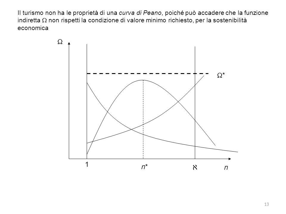 13 n * n*n* 1 Il turismo non ha le proprietà di una curva di Peano, poiché può accadere che la funzione indiretta non rispetti la condizione di valore