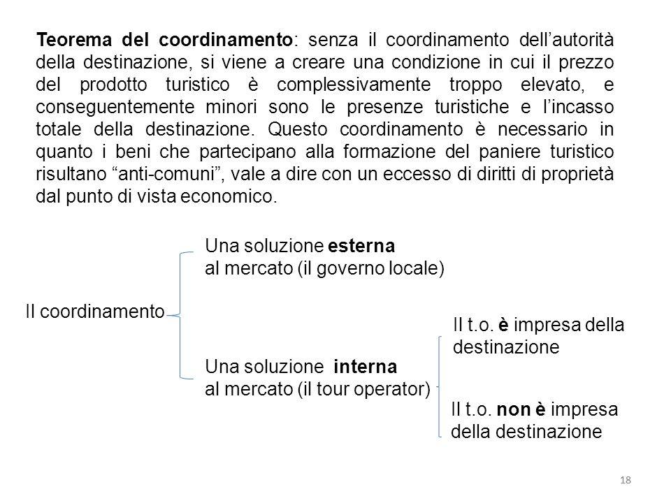 18 Teorema del coordinamento: senza il coordinamento dellautorità della destinazione, si viene a creare una condizione in cui il prezzo del prodotto t