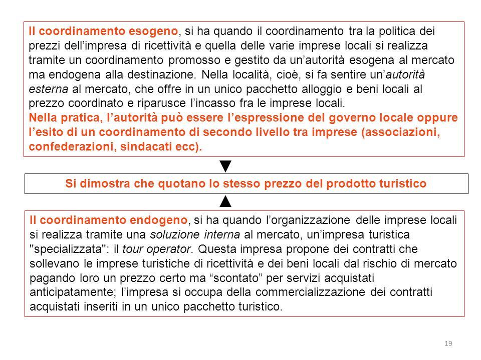 19 Il coordinamento esogeno, si ha quando il coordinamento tra la politica dei prezzi dellimpresa di ricettività e quella delle varie imprese locali s