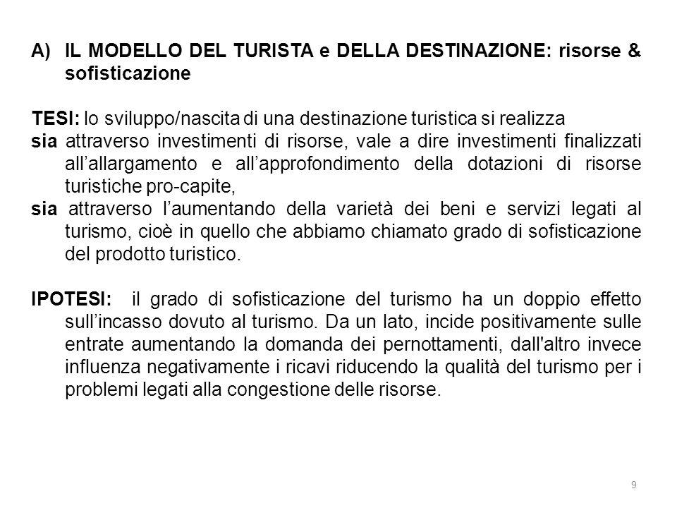 9 A)IL MODELLO DEL TURISTA e DELLA DESTINAZIONE: risorse & sofisticazione TESI: lo sviluppo/nascita di una destinazione turistica si realizza sia attr