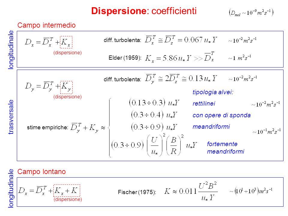 Dispersione: coefficienti Campo intermedio Campo lontano (dispersione) longitudinale tipologia alvei: rettilinei con opere di sponda meandriformi fort