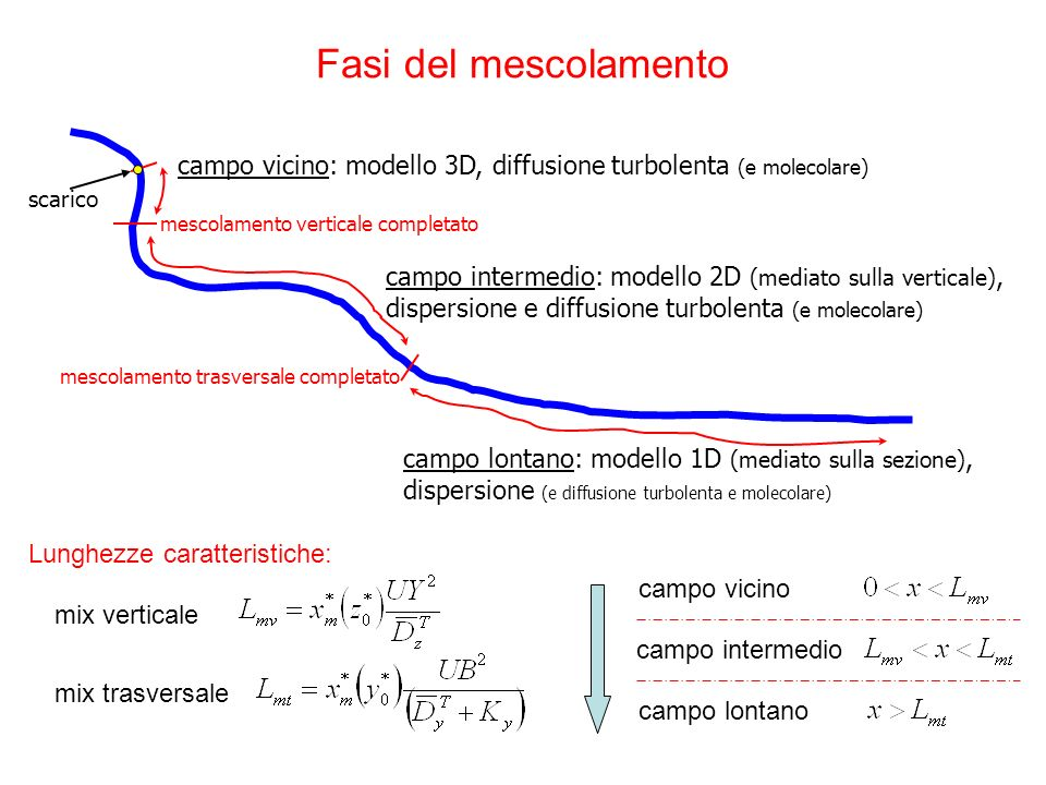 Fasi del mescolamento scarico mescolamento verticale completato mescolamento trasversale completato campo vicino: modello 3D, diffusione turbolenta (e