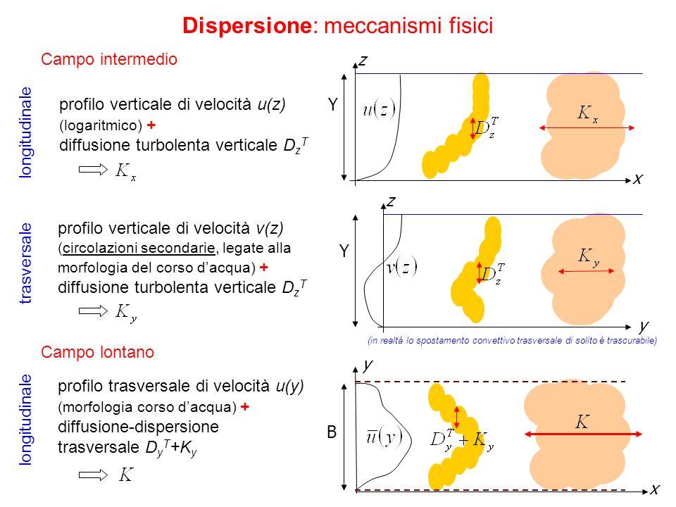 Dispersione: meccanismi fisici Campo intermedio Campo lontano longitudinale trasversale profilo verticale di velocità u(z) (logaritmico) + diffusione
