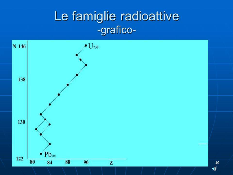 19 Le famiglie radioattive -grafico-