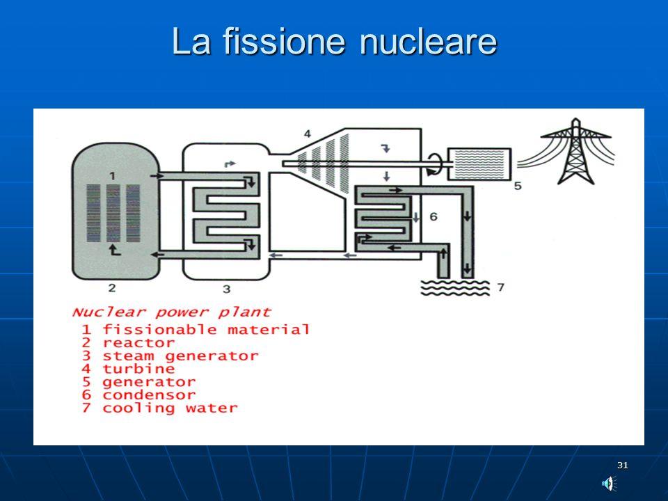 31 La fissione nucleare