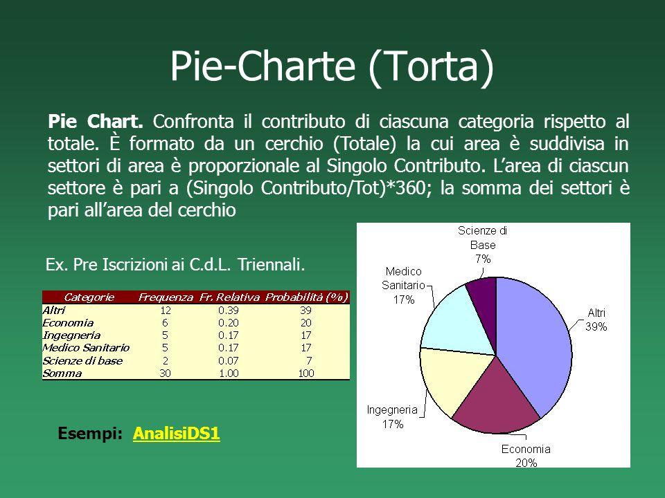 Pie-Charte (Torta) Pie Chart. Confronta il contributo di ciascuna categoria rispetto al totale. È formato da un cerchio (Totale) la cui area è suddivi
