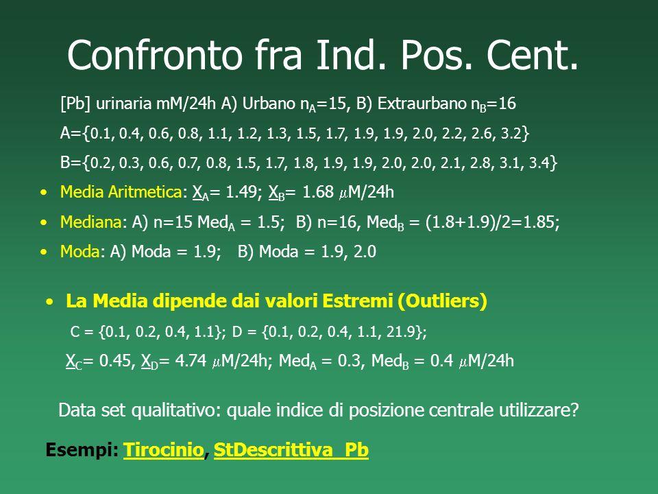 Confronto fra Ind. Pos. Cent. [Pb] urinaria mM/24h A) Urbano n A =15, B) Extraurbano n B =16 A={ 0.1, 0.4, 0.6, 0.8, 1.1, 1.2, 1.3, 1.5, 1.7, 1.9, 1.9