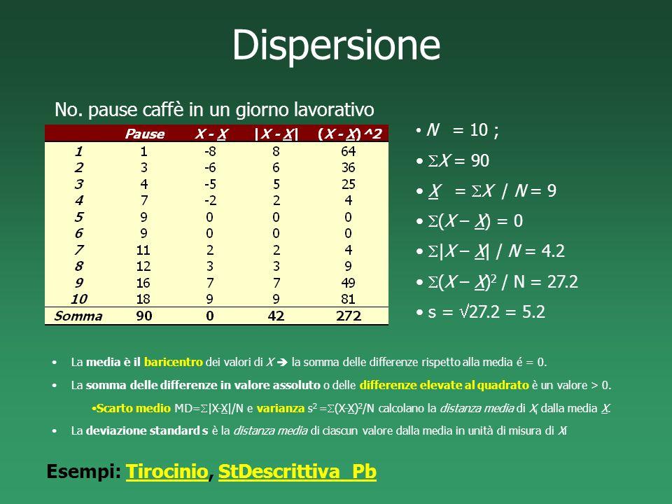 Dispersione No. pause caffè in un giorno lavorativo N = 10 ; X = 90 X = X / N = 9 (X – X) = 0 |X – X| / N = 4.2 (X – X) 2 / N = 27.2 s = 27.2 = 5.2 La