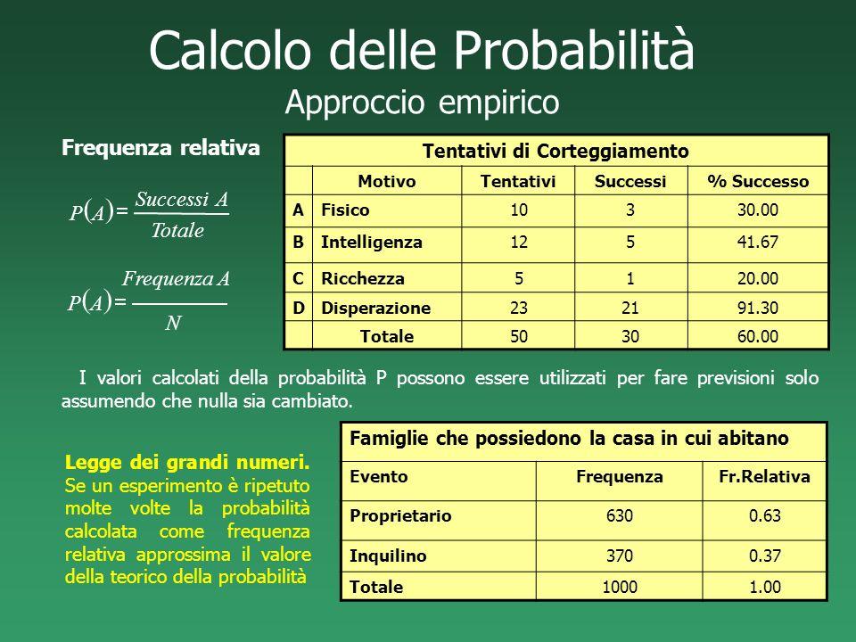 Calcolo delle Probabilità Approccio empirico Frequenza relativa Tentativi di Corteggiamento MotivoTentativiSuccessi% Successo AFisico10330.00 BIntelli