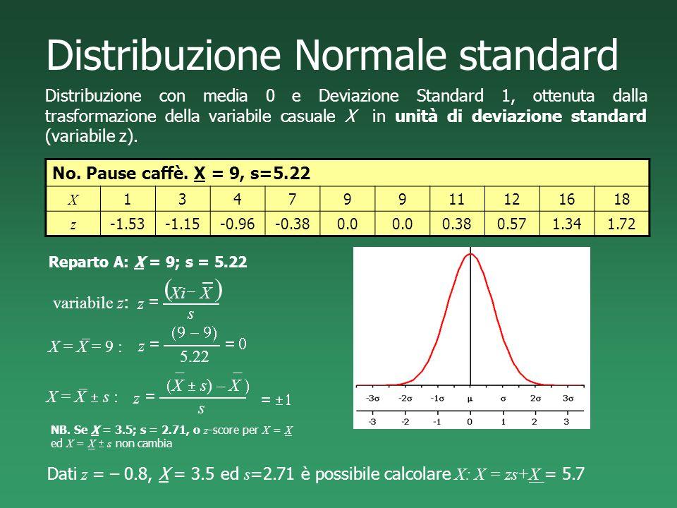 Distribuzione Normale standard Distribuzione con media 0 e Deviazione Standard 1, ottenuta dalla trasformazione della variabile casuale X in unità di