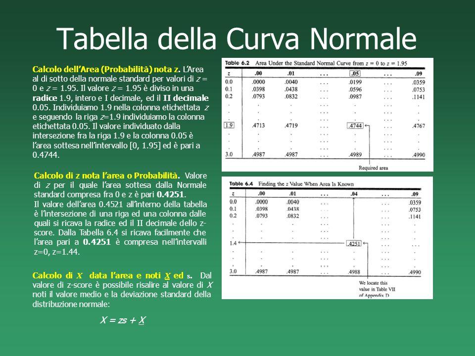 Tabella della Curva Normale Calcolo dellArea (Probabilità) nota z. LArea al di sotto della normale standard per valori di z = 0 e z = 1.95. Il valore