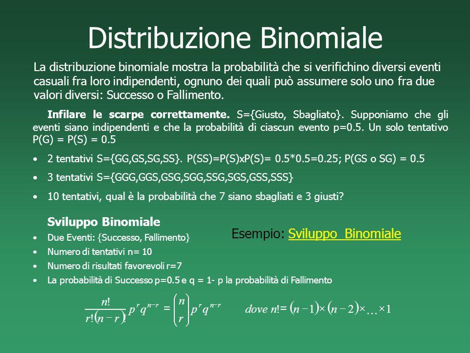 Distribuzione Binomiale La distribuzione binomiale mostra la probabilità che si verifichino diversi eventi casuali fra loro indipendenti, ognuno dei q