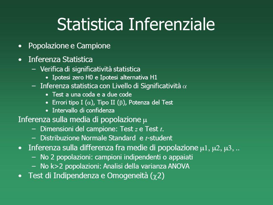 Statistica Inferenziale Popolazione e Campione Inferenza Statistica –Verifica di significatività statistica Ipotesi zero H0 e Ipotesi alternativa H1 –