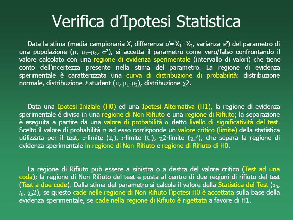 Verifica dIpotesi Statistica Data la stima (media campionaria X, differenza d= X 1 - X 2, varianza s 2 ) del parametro di una popolazione (,, 2 ), si