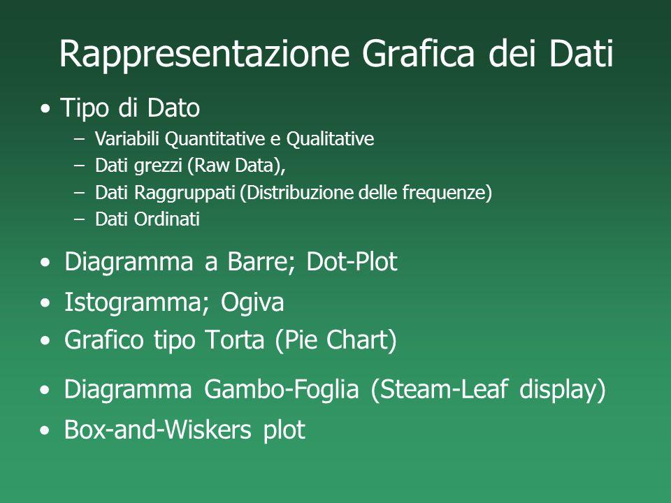 Rappresentazione Grafica dei Dati Diagramma a Barre; Dot-Plot Istogramma; Ogiva Grafico tipo Torta (Pie Chart) Diagramma Gambo-Foglia (Steam-Leaf disp