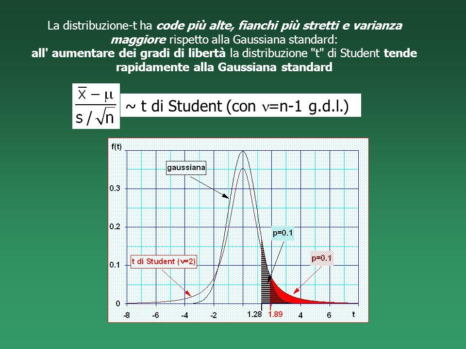 La distribuzione-t ha code più alte, fianchi più stretti e varianza maggiore rispetto alla Gaussiana standard: all' aumentare dei gradi di libertà la